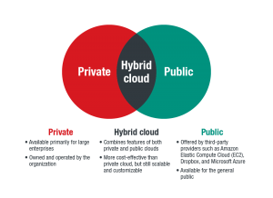 What is Hybrid Cloud