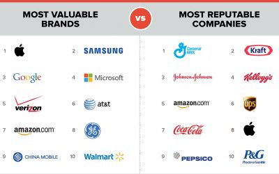 Companies Vs Brands
