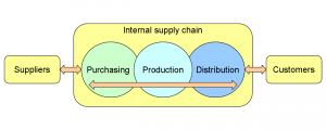 Automate Supply Chain