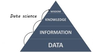 Data Analysis And Processing