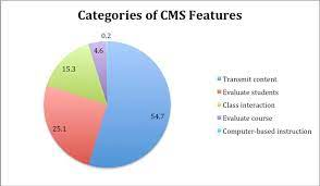 CMS Based Website For Businesses